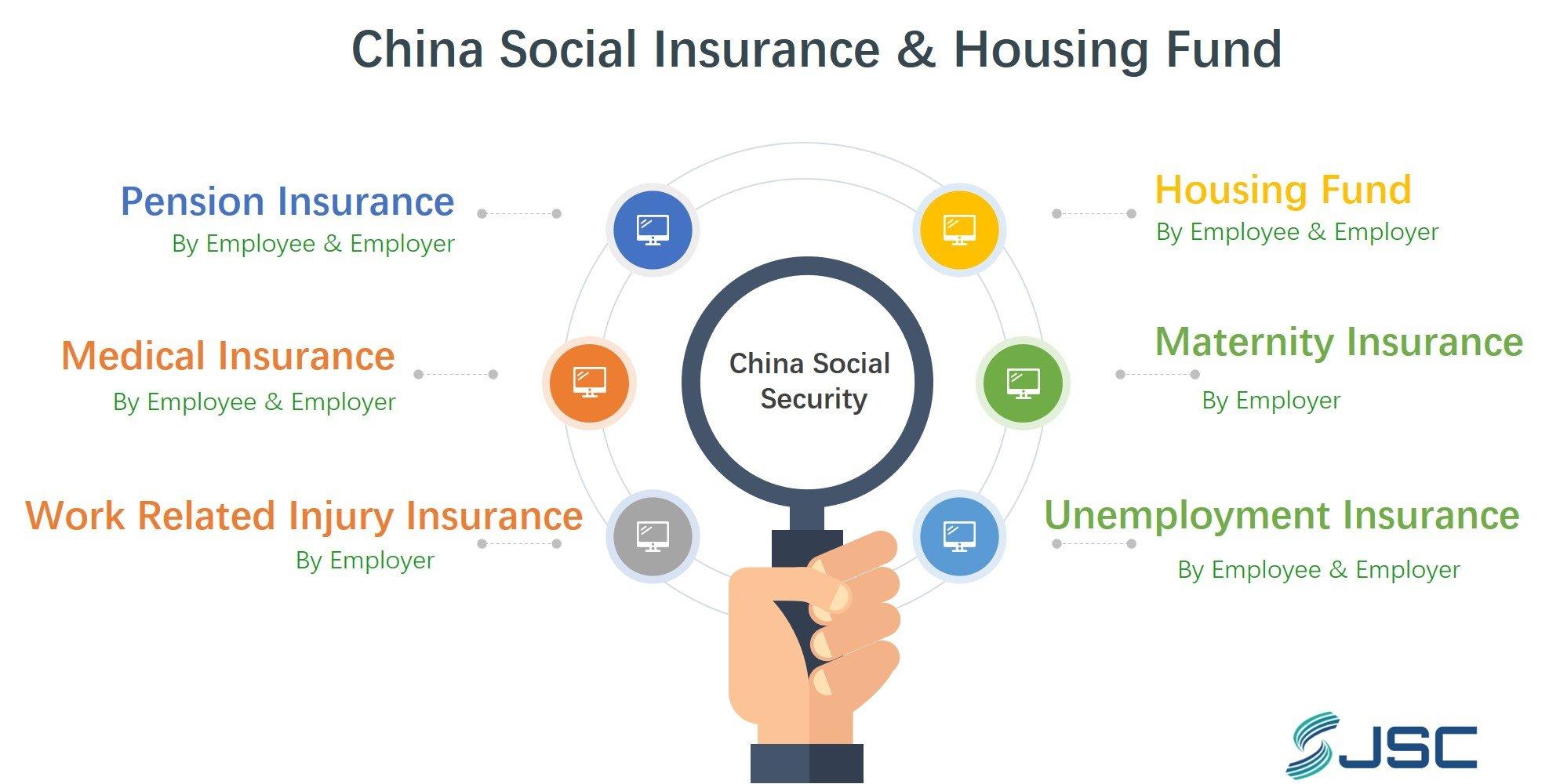 China Social Insurance & Housing Fund