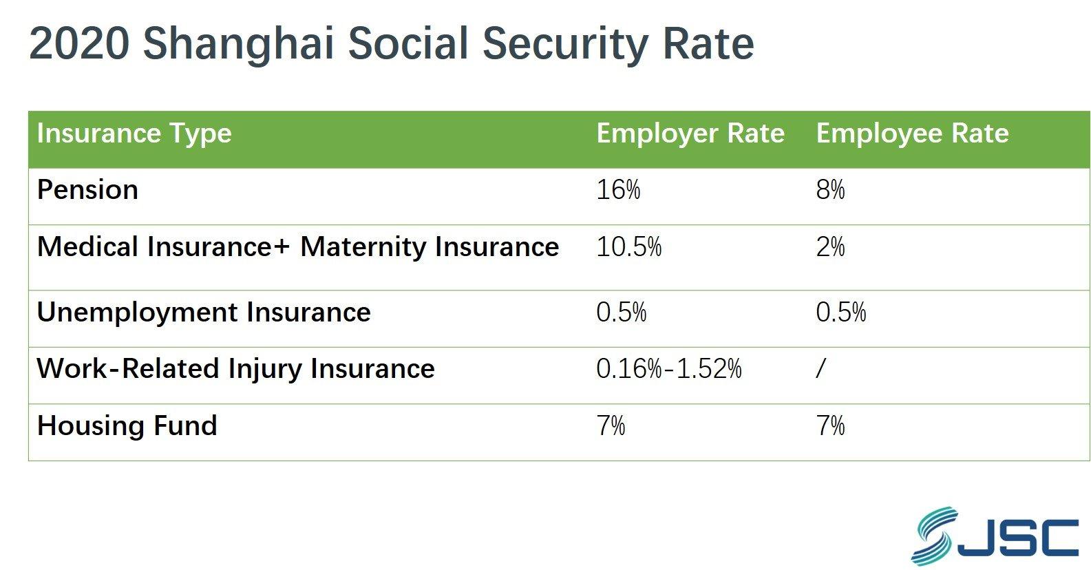 Shanghai social security rate