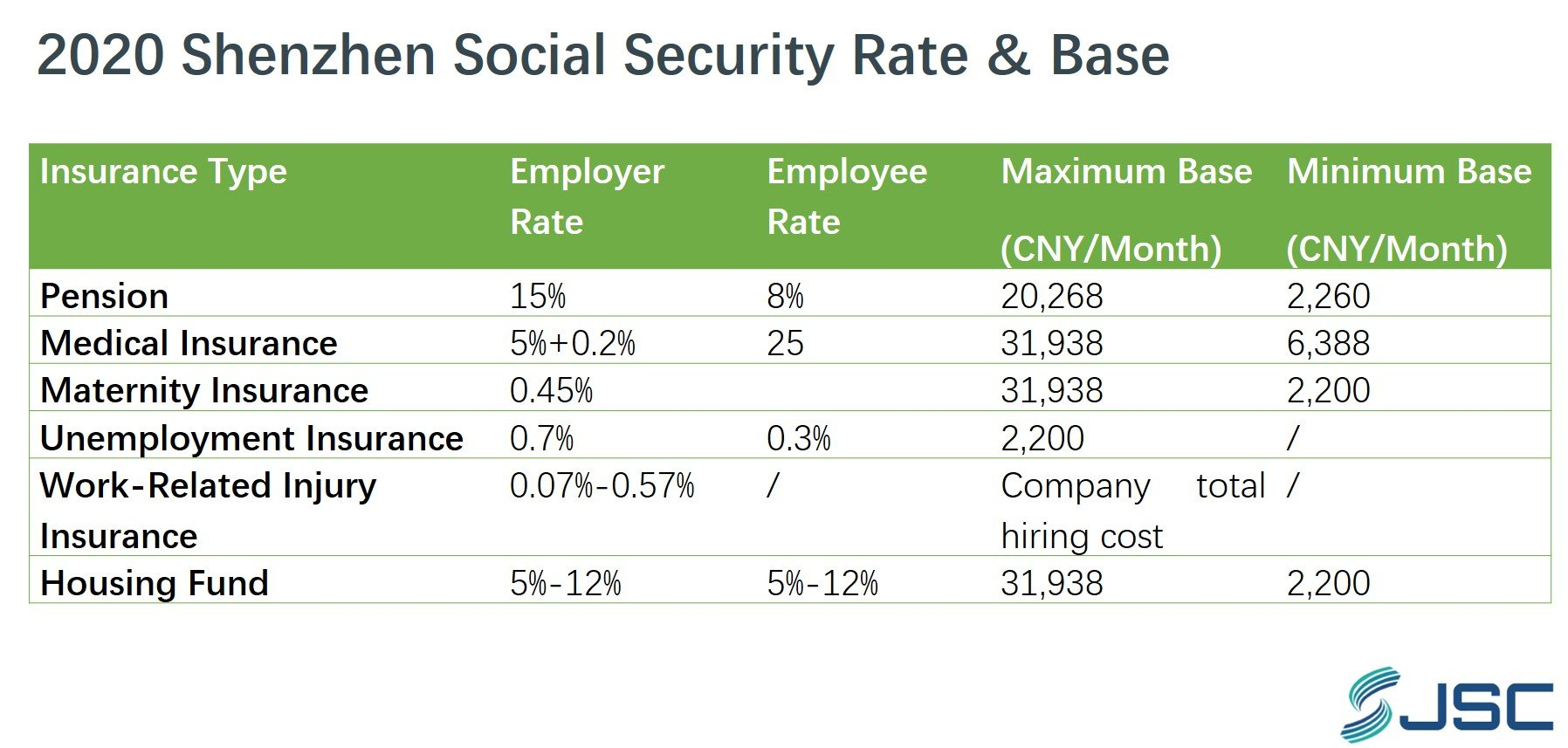 Shenzhen social security rate