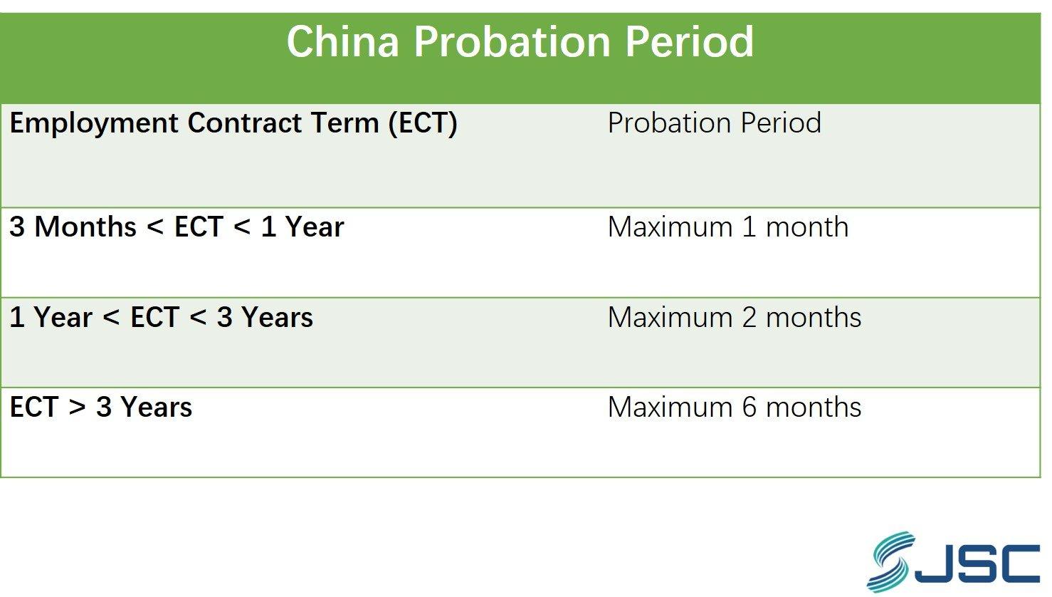 China Probation Period