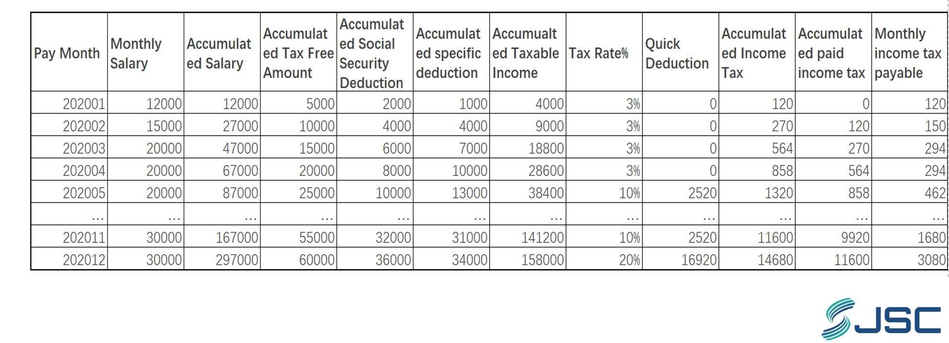 IIT Calculation