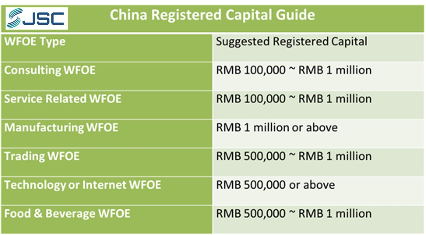 China Registered Capital Guide