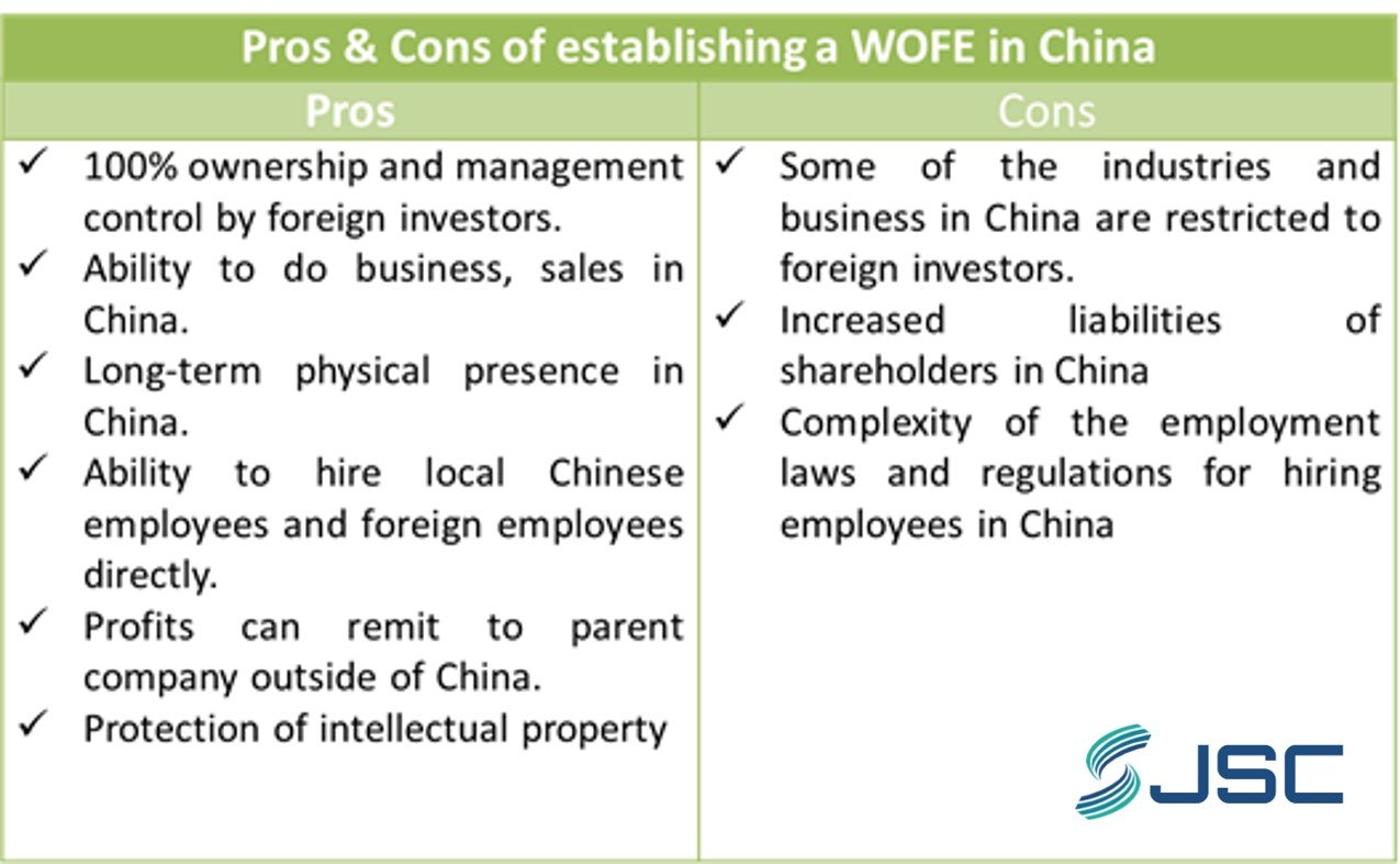 China WFOE Pros Cons